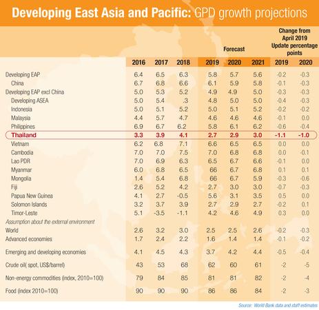 World Bank slashes Thailand's GDP forecast