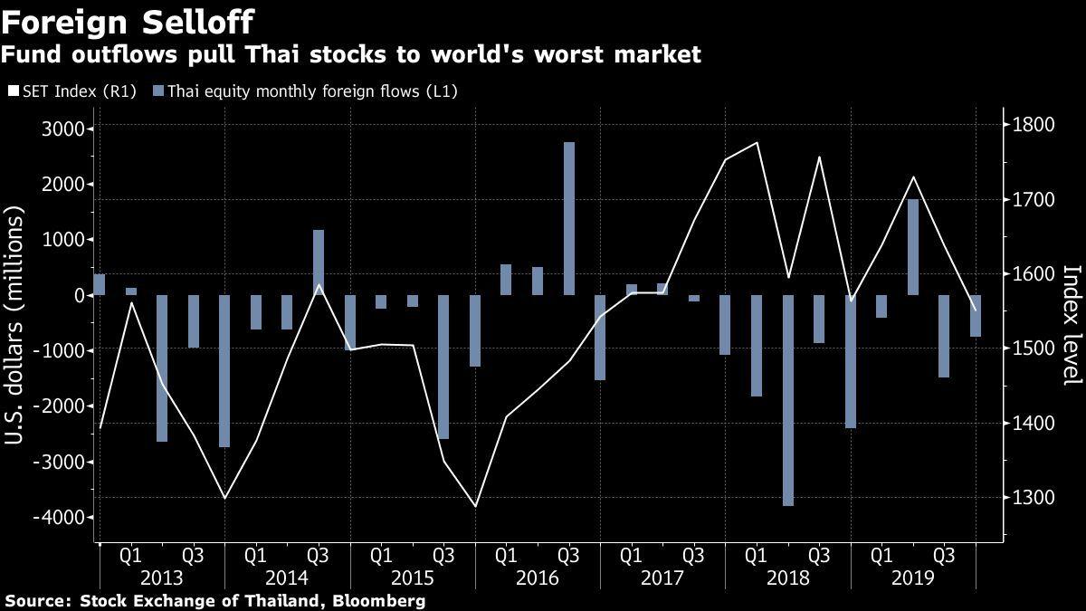 Thai Stock Exchange Reeling From
